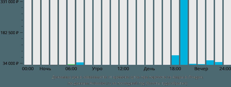 Динамика цен в зависимости от времени вылета из Аккры в Лондон