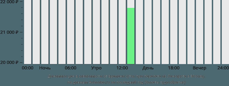 Динамика цен в зависимости от времени вылета из Лансароте в Москву