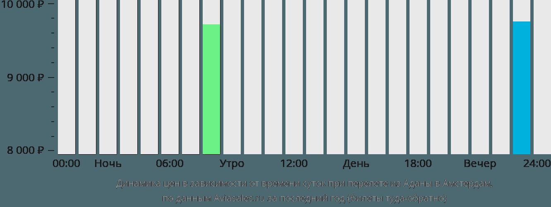 Динамика цен в зависимости от времени вылета из Аданы в Амстердам
