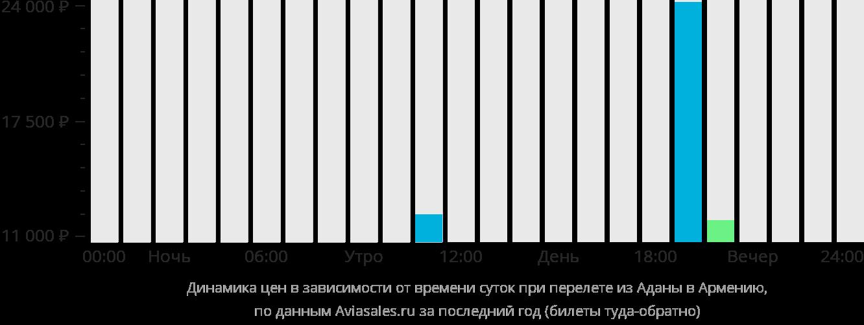Динамика цен в зависимости от времени вылета из Аданы в Армению