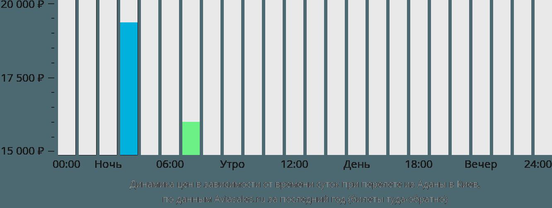 Динамика цен в зависимости от времени вылета из Аданы в Киев