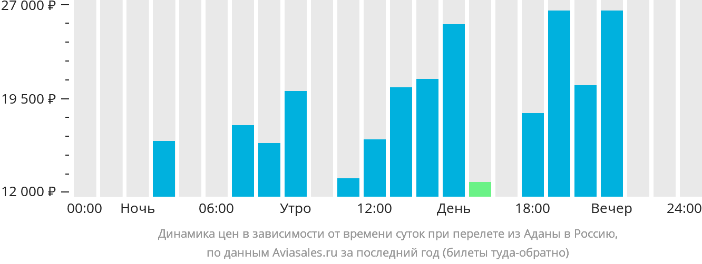 Динамика цен в зависимости от времени вылета из Аданы в Россию