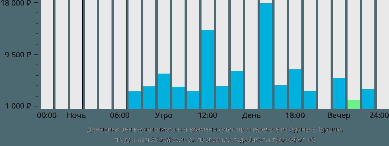 Динамика цен в зависимости от времени вылета из Аданы в Турцию