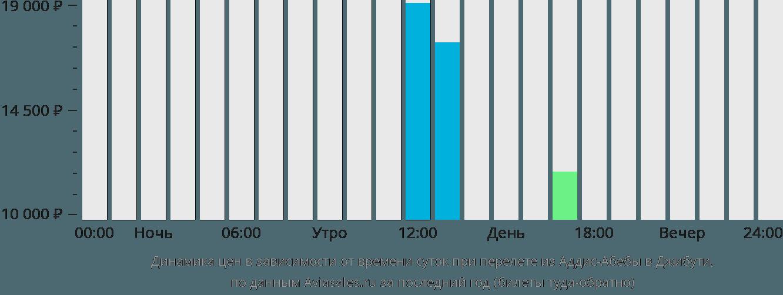 Динамика цен в зависимости от времени вылета из Аддис-Абебы в Джибути