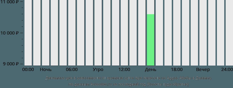 Динамика цен в зависимости от времени вылета из Аддис-Абебы в Джимму