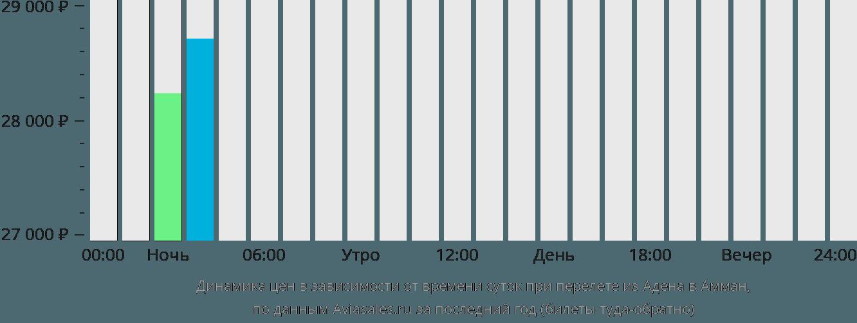 Динамика цен в зависимости от времени вылета из Адена в Амман