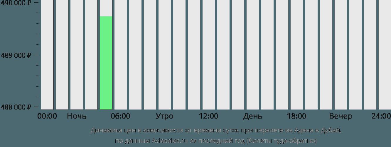 Динамика цен в зависимости от времени вылета из Адена в Дубай