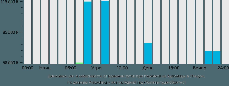 Динамика цен в зависимости от времени вылета из Аделаиды в Лондон