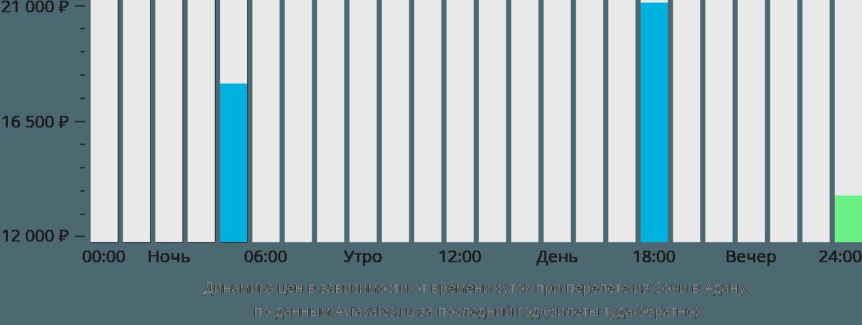 Динамика цен в зависимости от времени вылета из Сочи в Адану