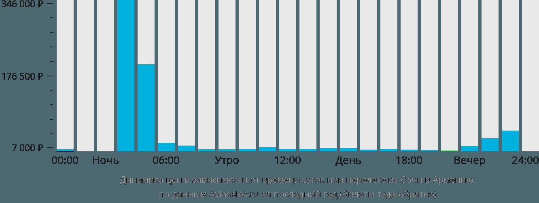 Динамика цен в зависимости от времени вылета из Сочи в Армению