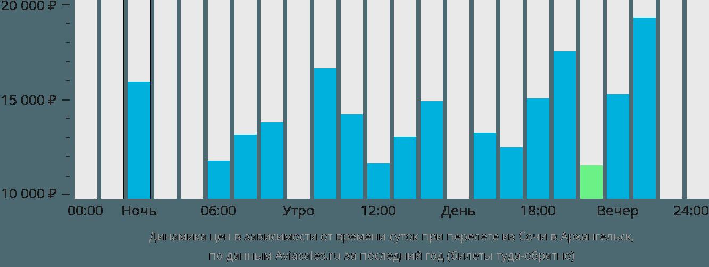 Динамика цен в зависимости от времени вылета из Сочи в Архангельск