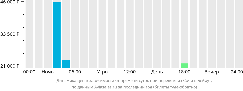 Динамика цен в зависимости от времени вылета из Сочи в Бейрут