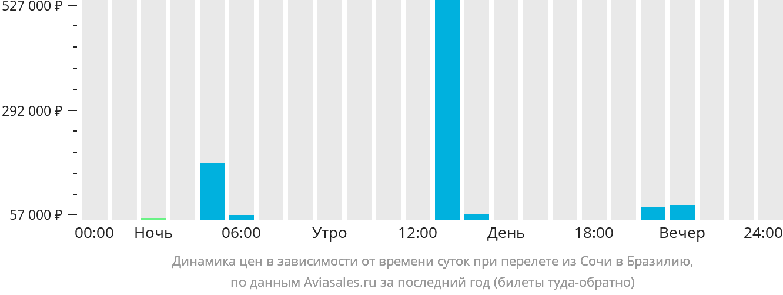 Динамика цен в зависимости от времени вылета из Сочи в Бразилию