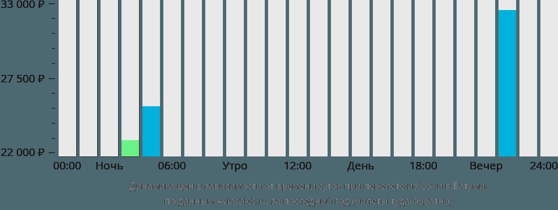 Динамика цен в зависимости от времени вылета из Сочи в Батуми
