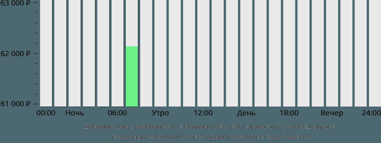 Динамика цен в зависимости от времени вылета из Сочи в Шымкент