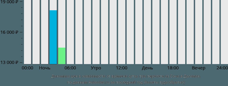 Динамика цен в зависимости от времени вылета из Сочи в Даламан
