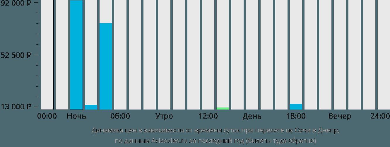 Динамика цен в зависимости от времени вылета из Сочи в Днепр