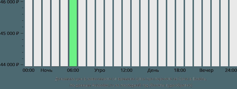 Динамика цен в зависимости от времени вылета из Сочи в Базель