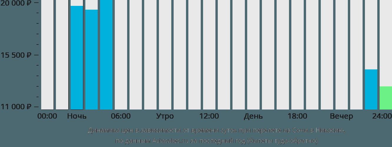 Динамика цен в зависимости от времени вылета из Сочи в Никосию