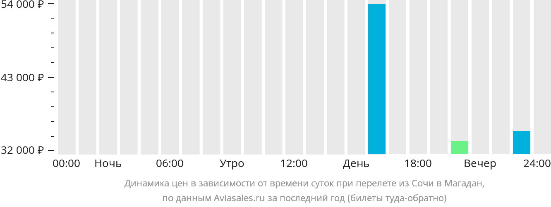 Динамика цен в зависимости от времени вылета из Сочи в Магадан
