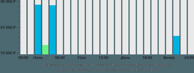 Динамика цен в зависимости от времени вылета из Сочи в Ганновер