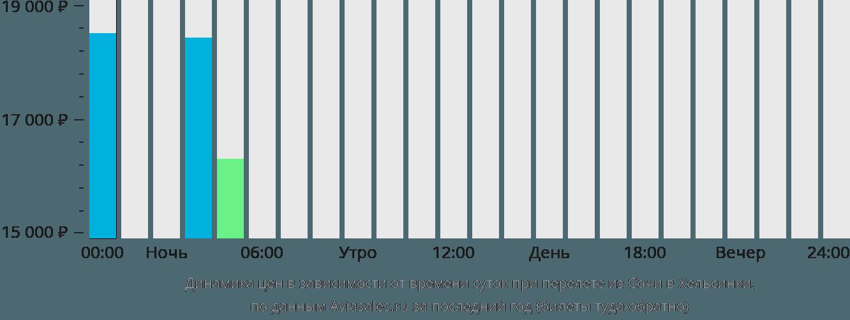 Динамика цен в зависимости от времени вылета из Сочи в Хельсинки