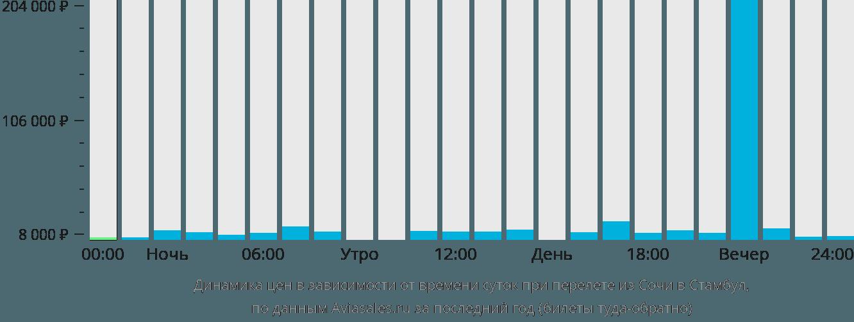 Спецпредложение авиабилет сочи купить билеты на самолет москва анталья