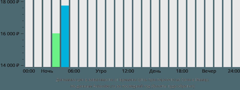 Динамика цен в зависимости от времени вылета из Сочи в Измир