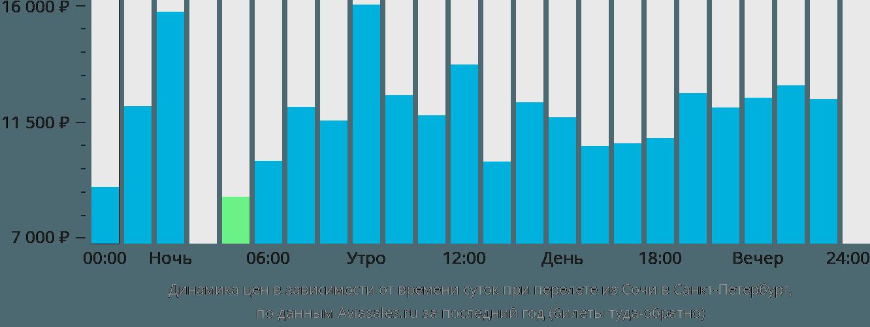 Динамика цен в зависимости от времени вылета из Сочи в Санкт-Петербург