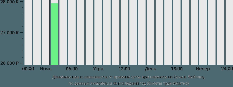 Динамика цен в зависимости от времени вылета из Сочи в Любляну