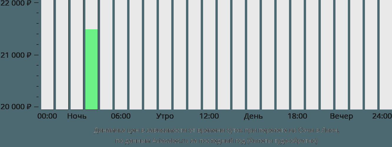 Динамика цен в зависимости от времени вылета из Сочи в Лион