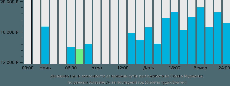 Динамика цен в зависимости от времени вылета из Сочи в Мурманск