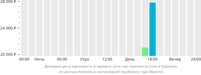 Динамика цен в зависимости от времени вылета из Сочи в Норильск