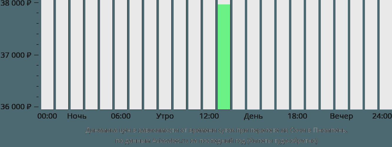 Динамика цен в зависимости от времени вылета из Сочи в Пномпень