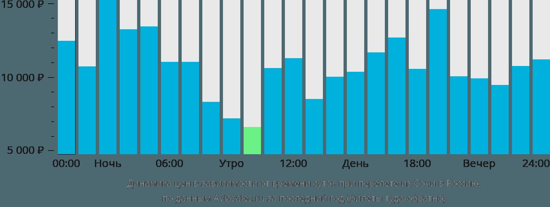 Динамика цен в зависимости от времени вылета из Сочи в Россию