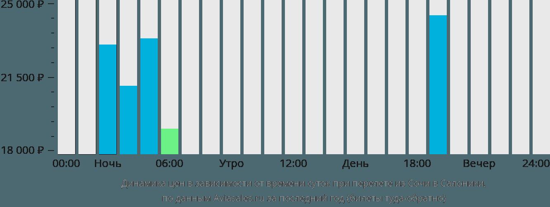 Динамика цен в зависимости от времени вылета из Сочи в Салоники