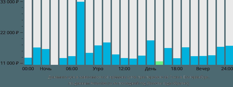 Динамика цен в зависимости от времени вылета из Сочи в Екатеринбург
