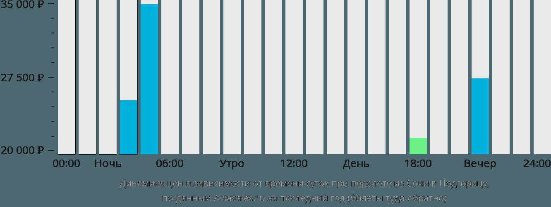 Динамика цен в зависимости от времени вылета из Сочи в Подгорицу