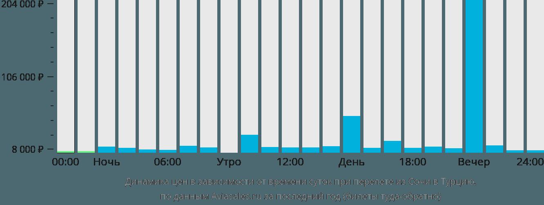 Динамика цен в зависимости от времени вылета из Сочи в Турцию