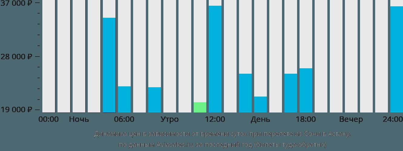 Динамика цен в зависимости от времени вылета из Сочи в Астану