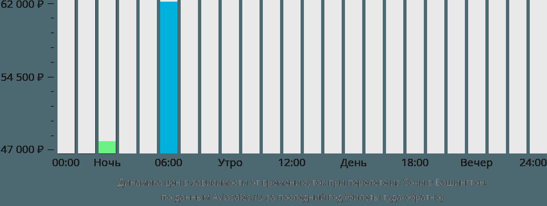 Динамика цен в зависимости от времени вылета из Сочи в Вашингтон