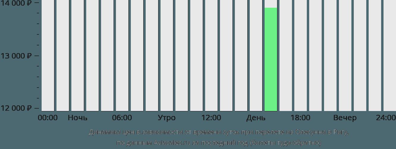 Динамика цен в зависимости от времени вылета из Олесунна в Ригу