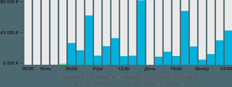 Динамика цен в зависимости от времени вылета из Агадира