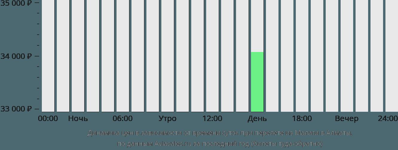 Динамика цен в зависимости от времени вылета из Малаги в Алматы