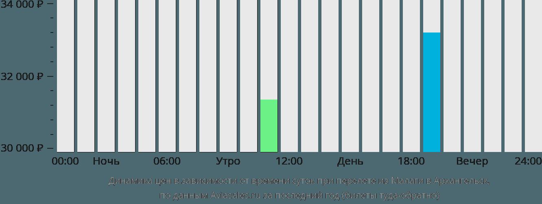 Динамика цен в зависимости от времени вылета из Малаги в Архангельск