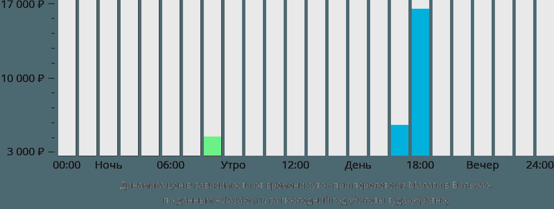 Динамика цен в зависимости от времени вылета из Малаги в Бильбао