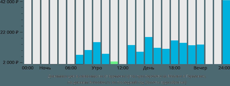 Динамика цен в зависимости от времени вылета из Малаги в Германию