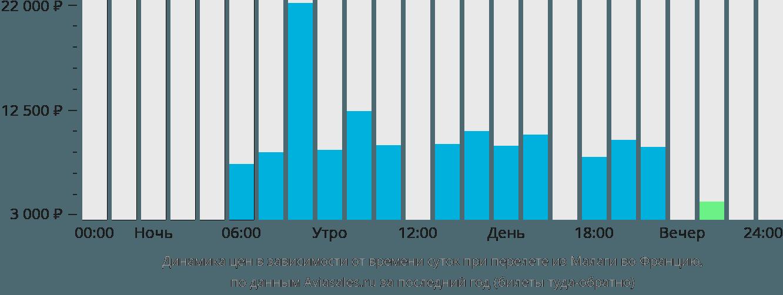Динамика цен в зависимости от времени вылета из Малаги во Францию