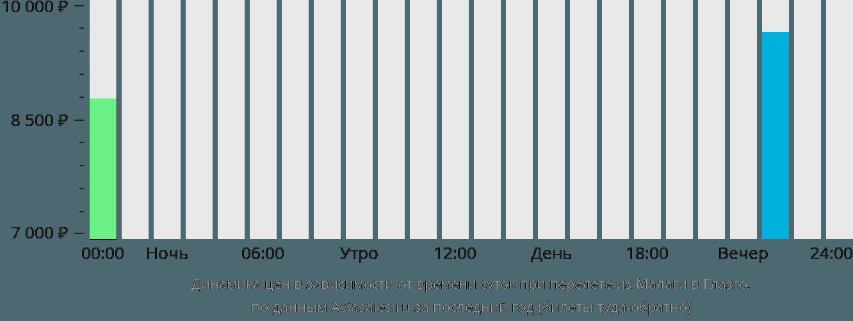 Динамика цен в зависимости от времени вылета из Малаги в Глазго