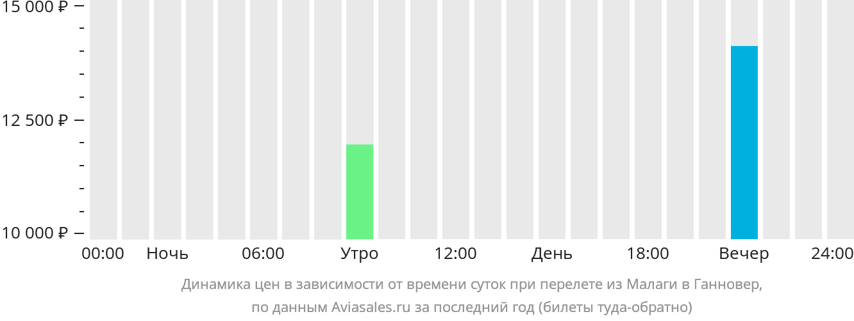 Динамика цен в зависимости от времени вылета из Малаги в Ганновер